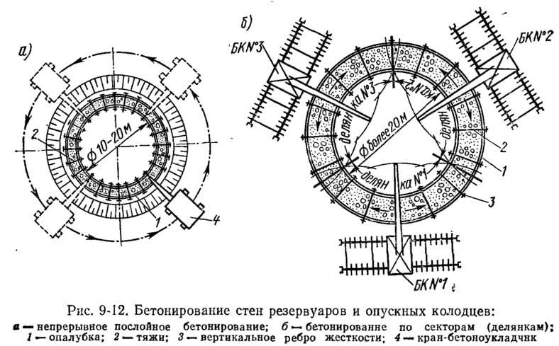 Рис. 9-12. Бетонирование стен резервуаров и опускных колодцев