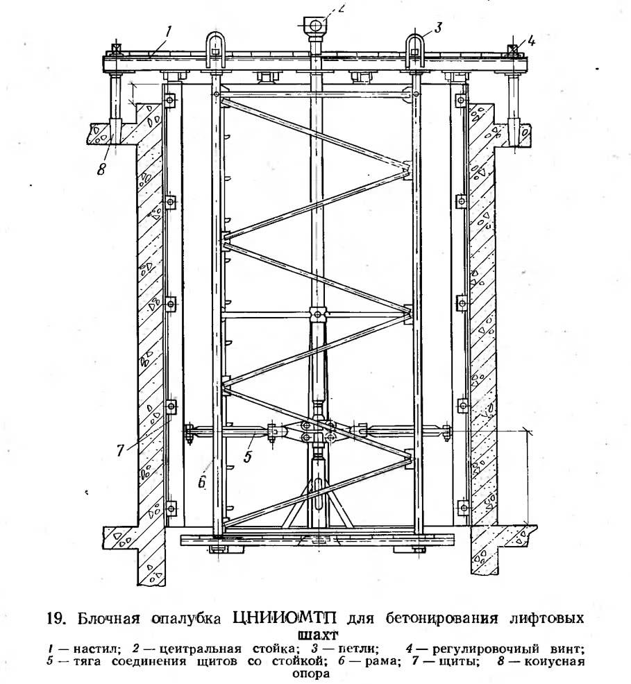 19. Блочная опалубка ЦНИИОМТП для бетонирования лифтовых шахт