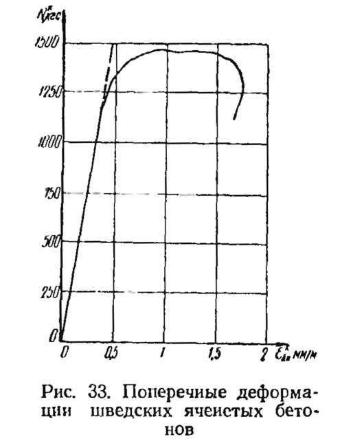 Рис. 33. Поперечные деформации шведских ячеистых бетонов