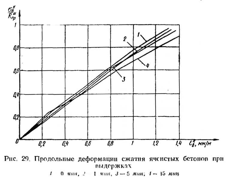 Рис. 29. Продольные деформации сжатия ячеистых бетонов