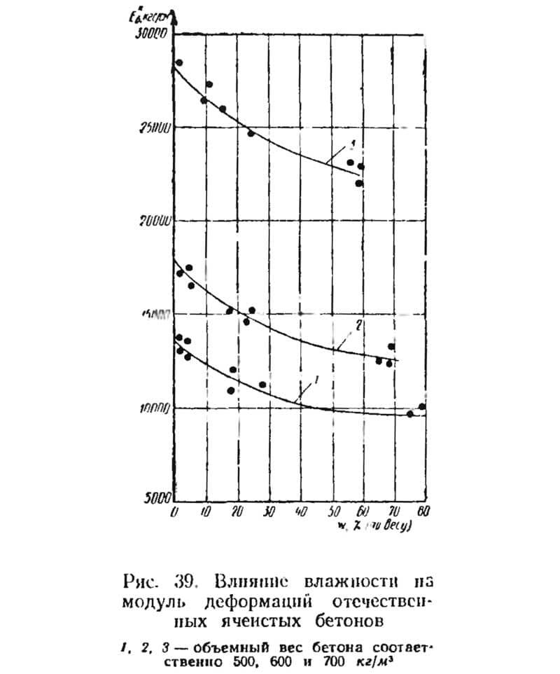 Рис. 39. Влияние влажности из модуль деформаций отечественных ячеистых бетонов