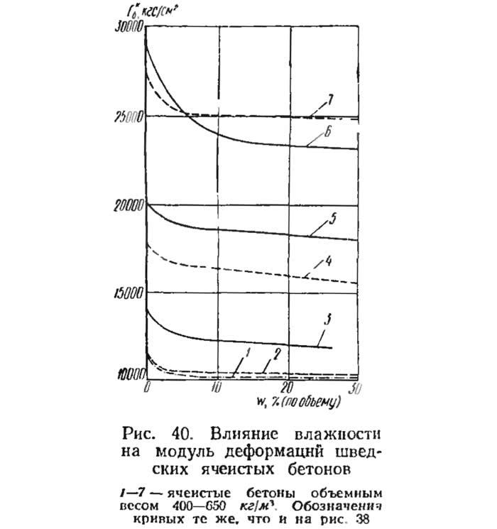 Рис. 40. Влияние влажности на модуль деформаций шведских ячеистых бетонов