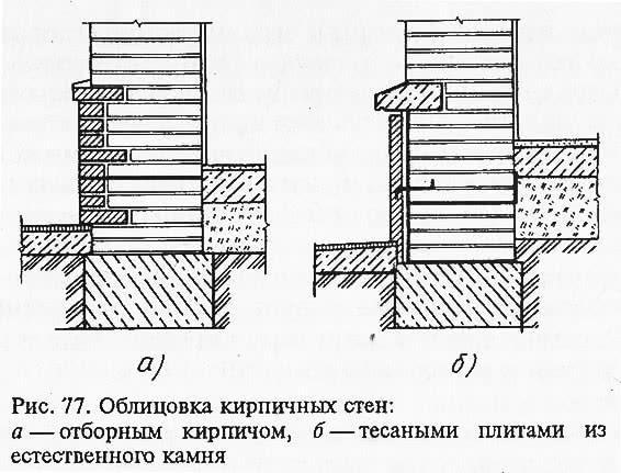 Рис. 77. Облицовка кирпичных стен