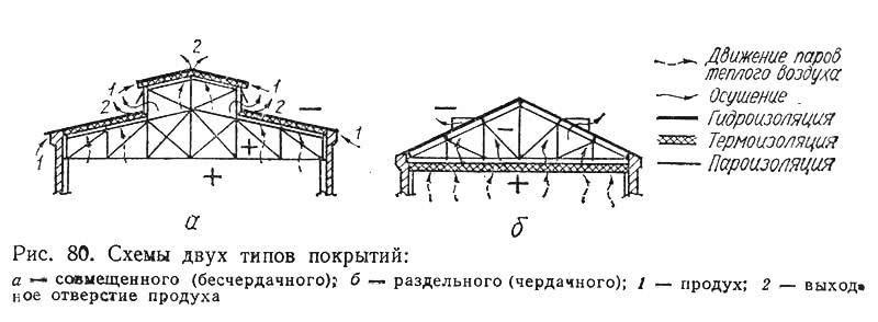 Рис. 80. Схемы двух типов покрытий