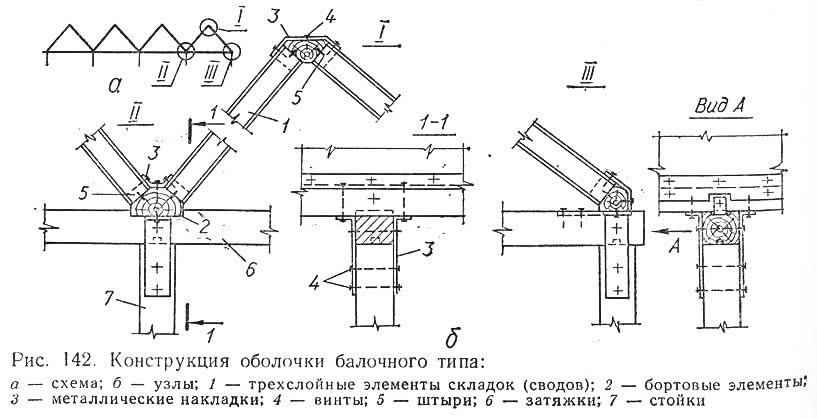 Рис. 142. Конструкция оболочки балочного типа