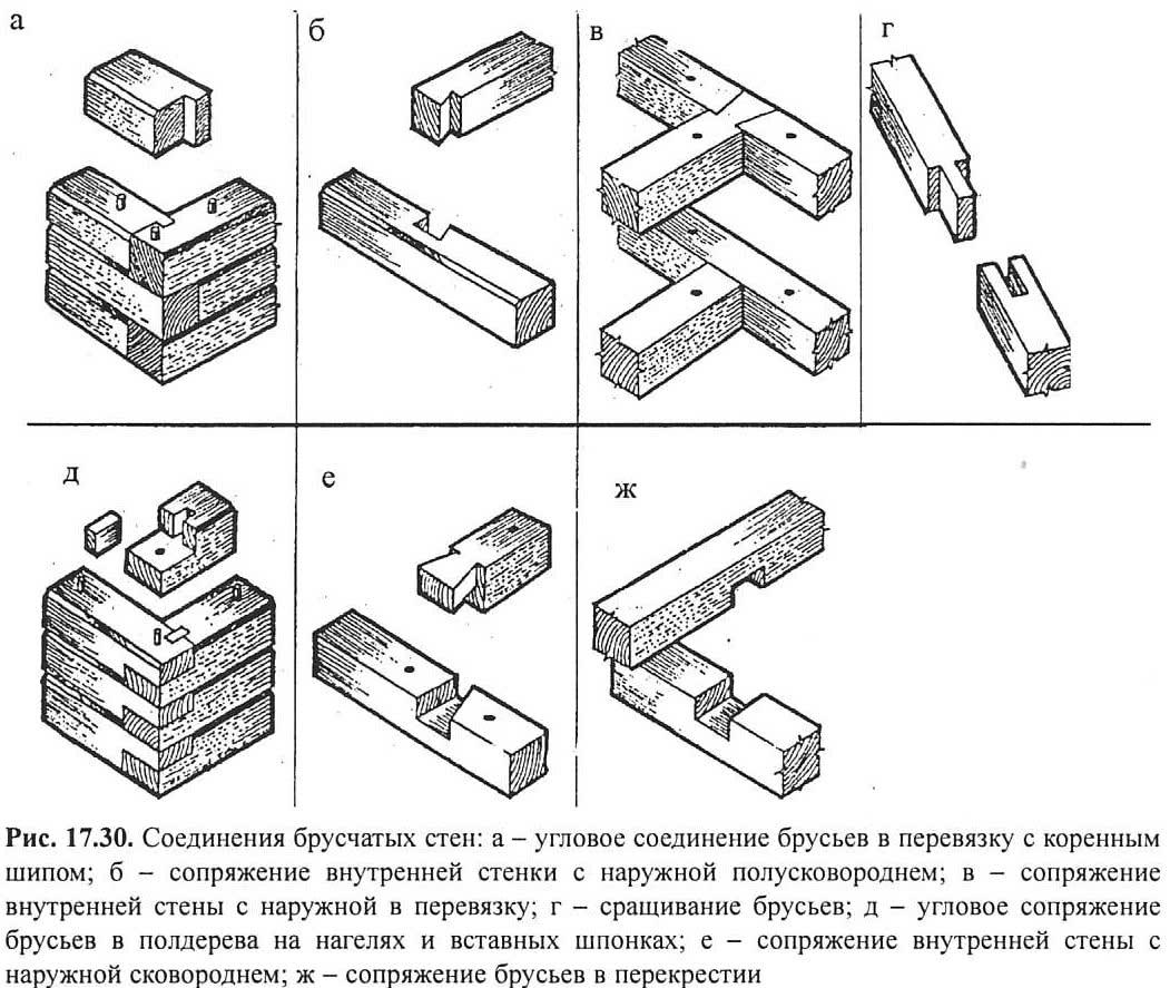 Рис. 17.30. Соединения <a href='https://stroim-domik.ru/sbooks/book/1/art/10-plotnichnie-raboti-na-stroitelstve/5-59-montazh-brevenchatih-i-bruschatih-domov' target='_self'>брусчатых</a> стен