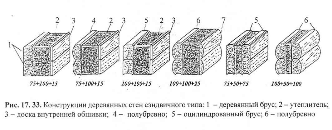 Рис. 17.33. Конструкции деревянных стен сэндвичного типа