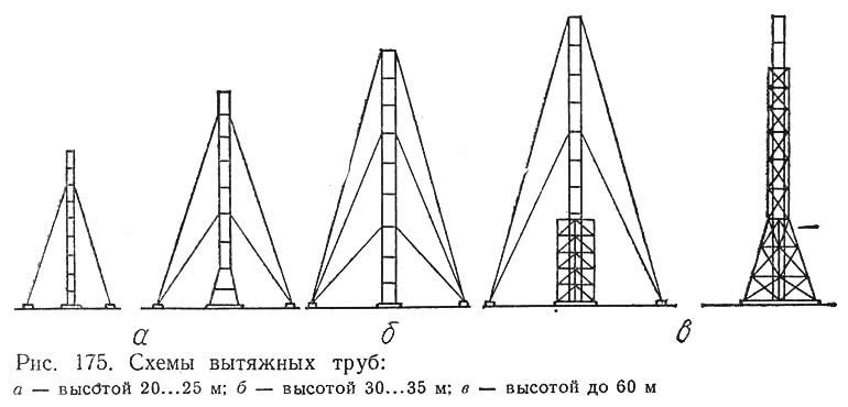 Рис. 175. Схемы вытяжных труб