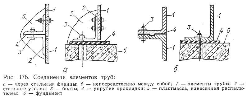 Рис. 176. Соединения элементов труб