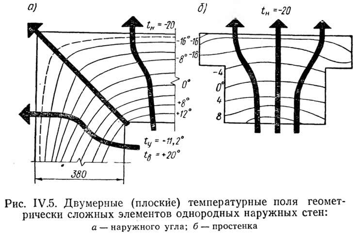 Рис. IV.5. Двумерные температурные поля геометрически сложных элементов
