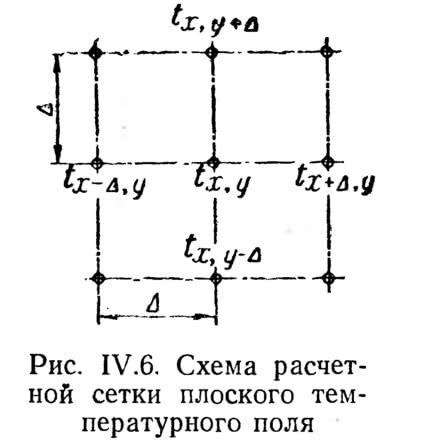 Рис. IV.6. Схема расчетной сетки плоского температурного поля