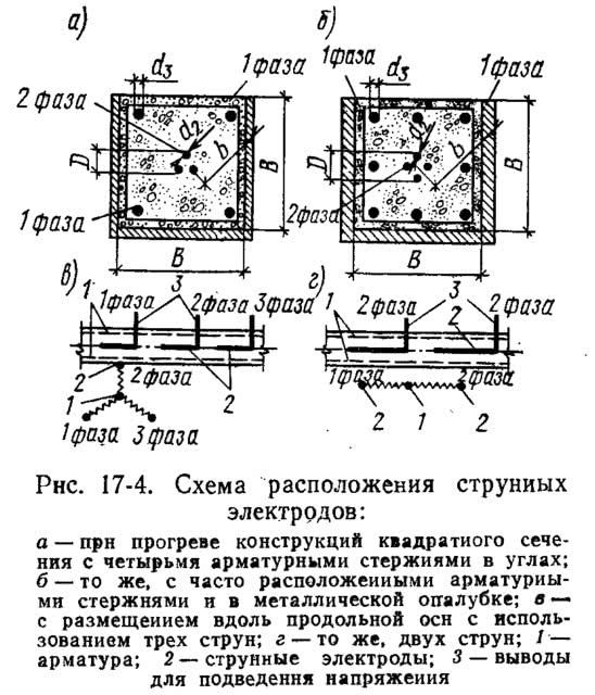 Рнс. 17-4. Схема расположения струнных электродов