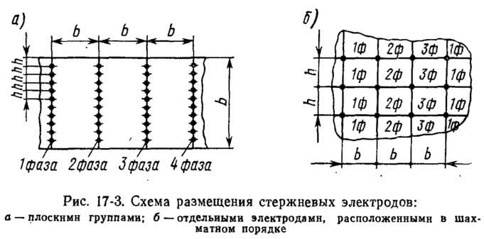 Рис. 17-3. Схема размещения стержневых электродов