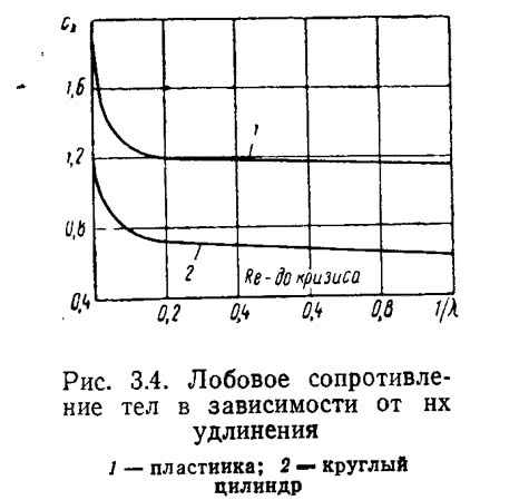 Рис. 3.4. Лобовое сопротивление тел в зависимости от их удлинения