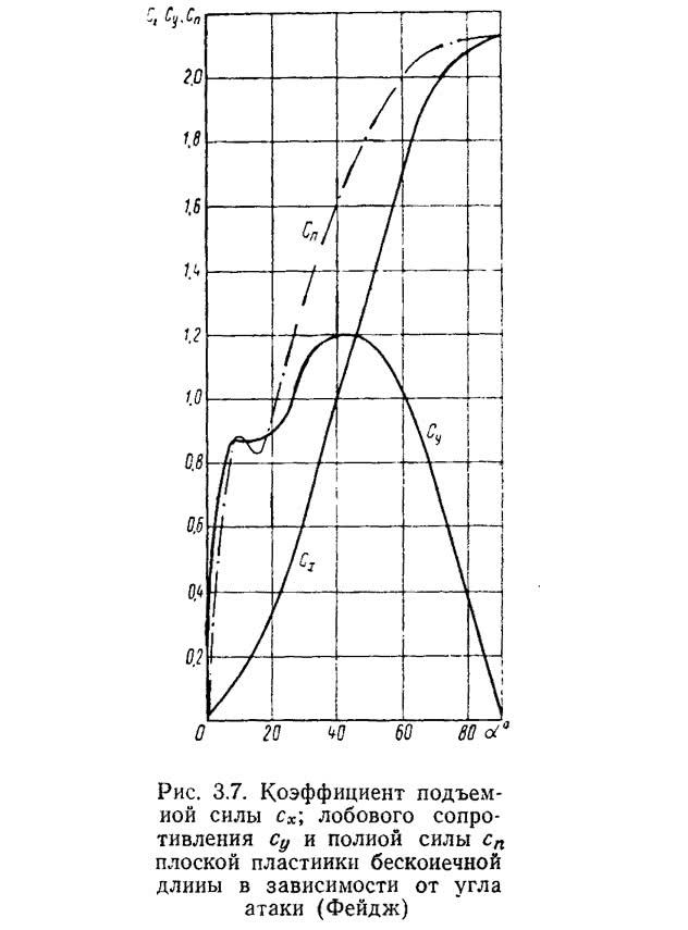 Рис. 3.7. Коэффициент подъемной силы