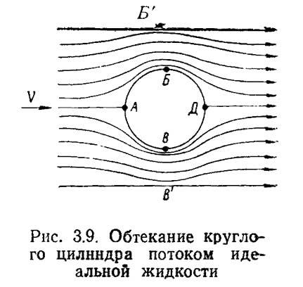 Рис. 3.9. Обтекание круглого цилиндра потоком идеальной жидкости