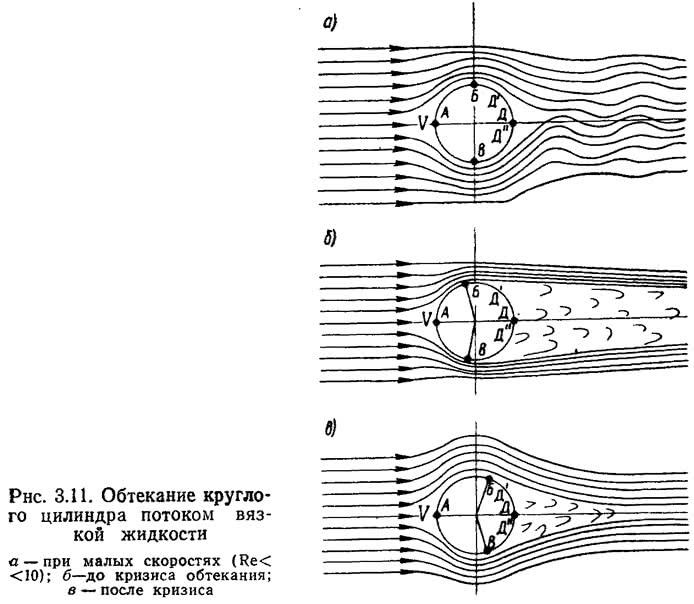 Рис. 3.11. Обтекание круглого цилиндра потоком вязкой жидкости