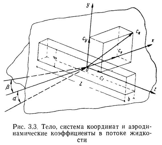 Рис. 3.3. Тело, система координат и аэродинамические коэффициенты в потоке жидкости