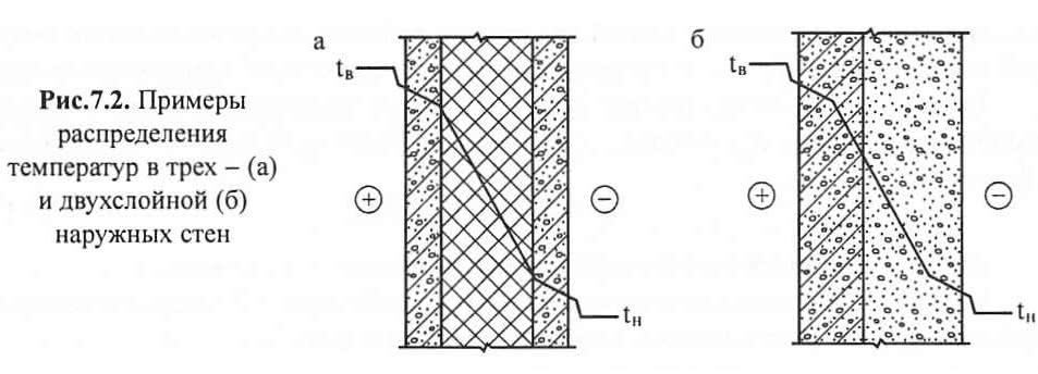 Рис. 7.2. Примеры распределения температур в наружных стенах