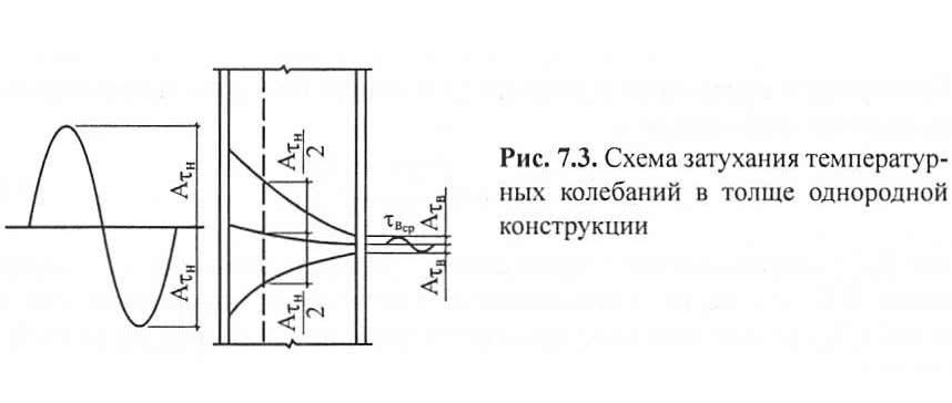 Рис. 7.3. Схема затухания температурных колебаний в толще конструкции