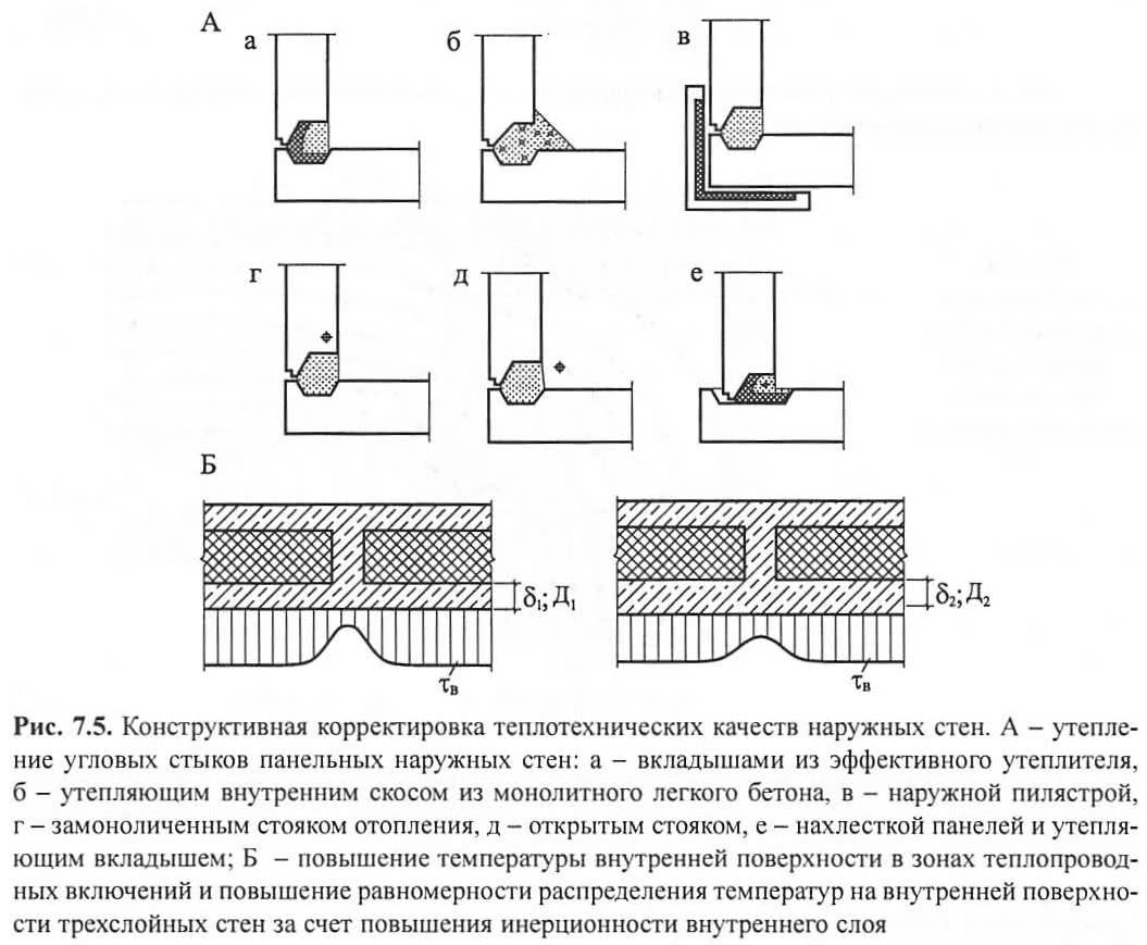 Рис. 7.5. Корректировка теплотехнических качеств наружных стен