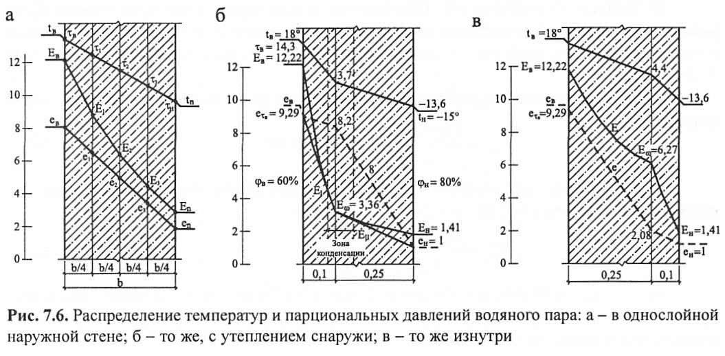 Рис. 7.6. Распределение температур и давлений водяного пара