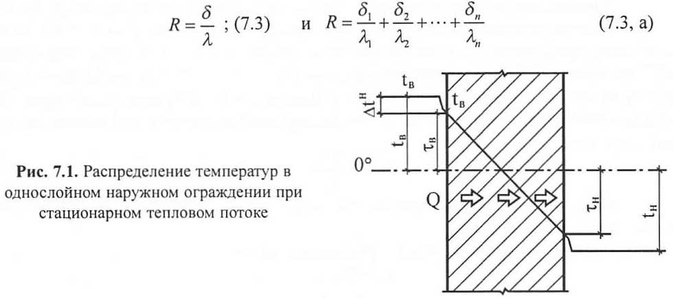 Рис. 7.1. Распределение температур в однослойном наружном ограждении
