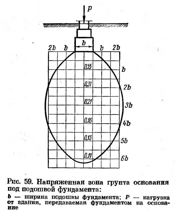 Рис. 59. Напряженная зона грунта основания под подошвой фундамента