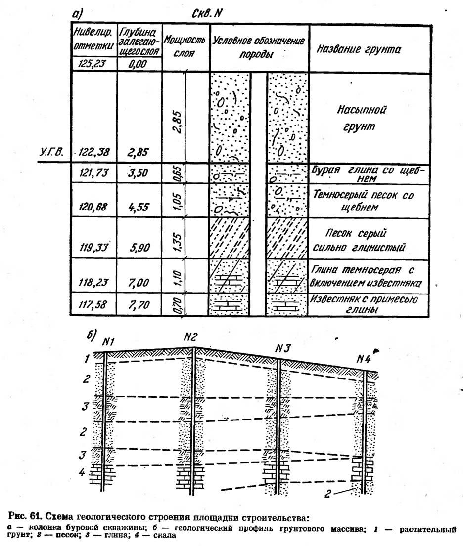 Рис. 61. Схема геологического строения площадки строительства