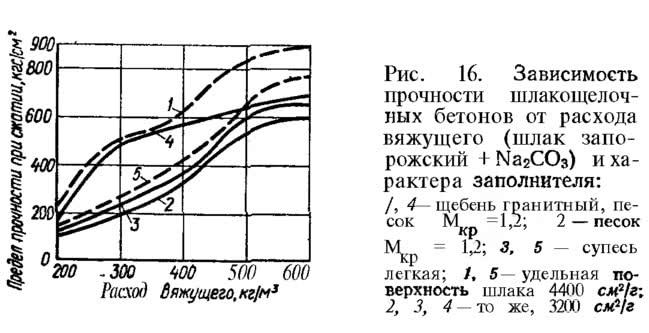 Рис. 16. Зависимость прочности шлакощелочных бетонов