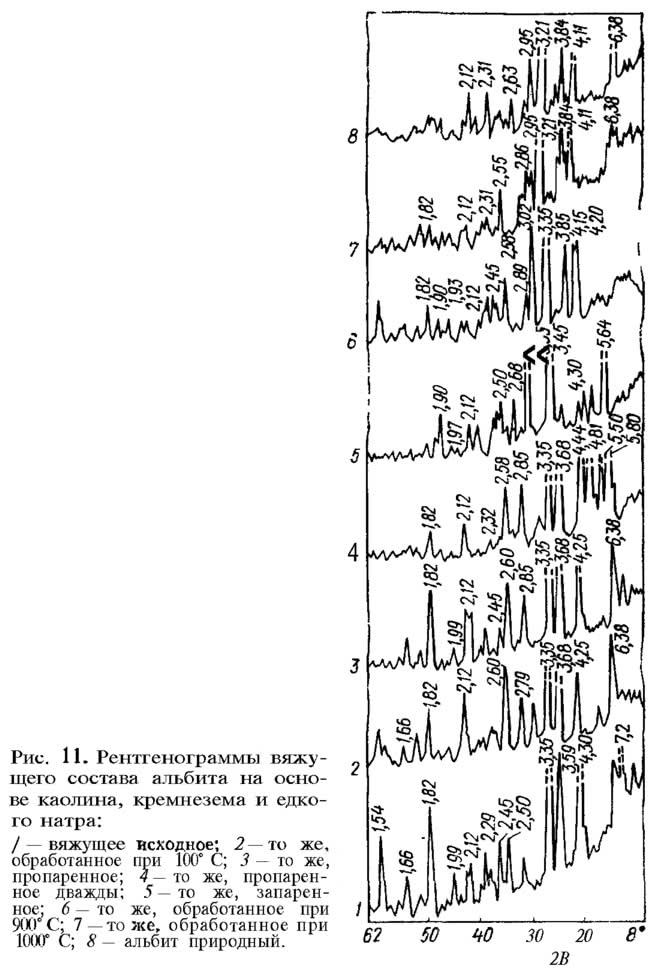 Рис. 11. Рентгенограммы вяжущего состава альбита