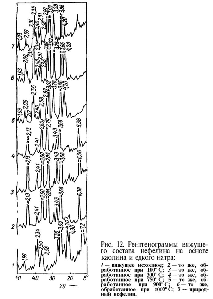 Рис. 12. Рентгенограммы вяжущего состава нефелина
