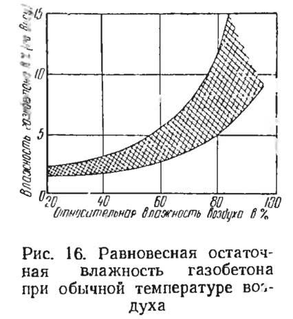 Рис. 16. Равновесная остаточная влажность газобетона при обычной температуре воздуха