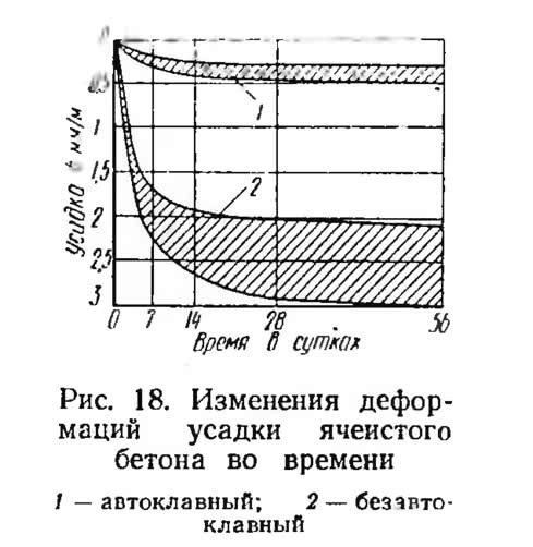 Рис. 18. Изменения деформаций усадки ячеистого бетона во времени