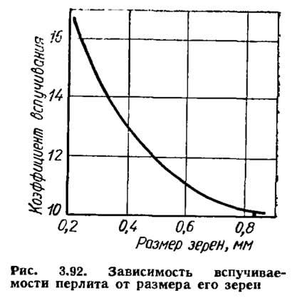 Рис. 3.92. Зависимость вспучиваемости перлита от размера его зерен