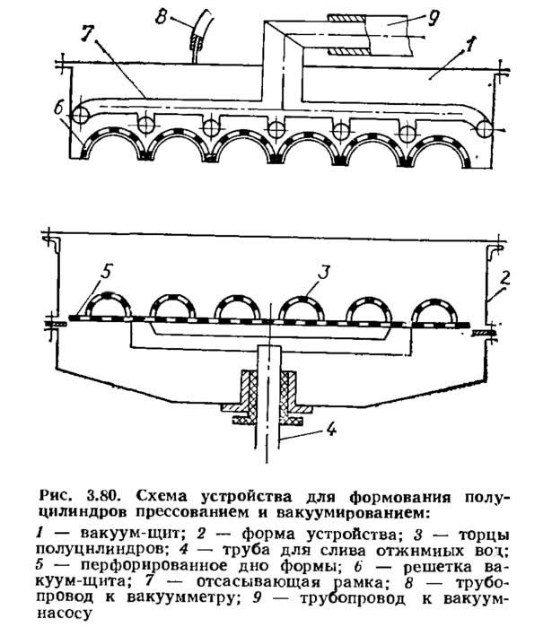 Рис. 3.80. Схема устройства для формования полуцилиндров прессованием и вакуумированием