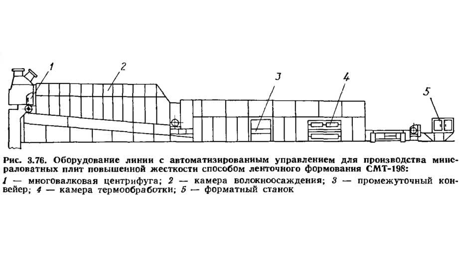 Рис. 3.76. Оборудование линии СМТ-198 для производства минераловатных плит