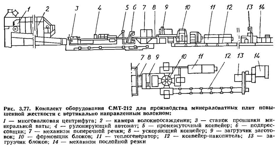 Рис. 3.77. Комплект оборудования СМТ-212 для производства минераловатных плит