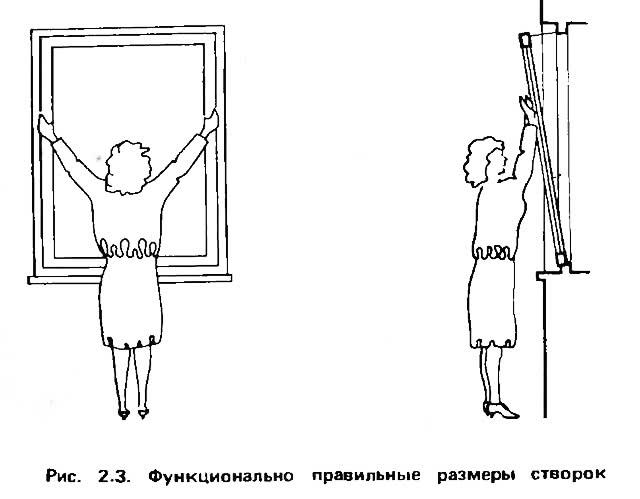 Рис 2.3. Функционально правильные размеры створок
