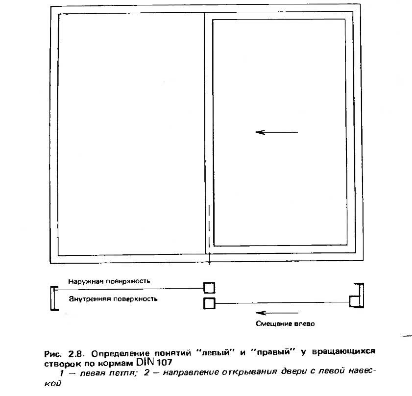 Рис. 2.8. Определение понятий левый и правый у вращающихся створок