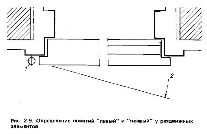 Рис. 2.9. Определение понятий левый и правый у раздвижных элементов