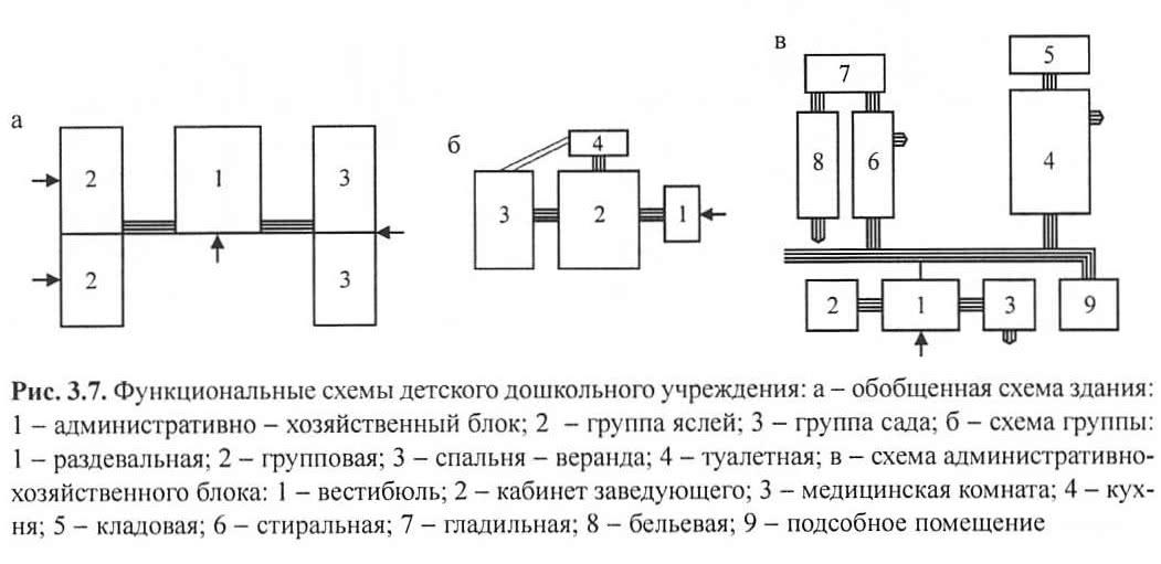 Рис. 3.7. Функциональные схемы детского дошкольного учреждения