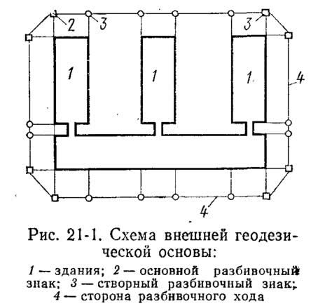 Рис. 21-1. Схема внешней геодезической основы