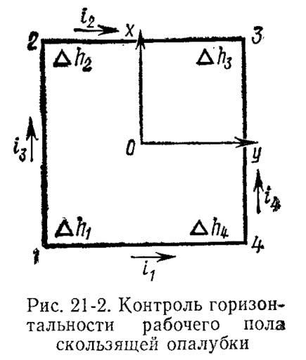 Рис. 21-2. Контроль горизонтальности рабочего пола скользящей опалубки