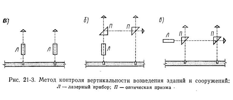 Рис. 21-3. Метод контроля вертикальности возведения зданий и сооружений