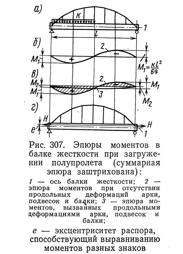 Рис. 307. Эпюры моментов в балке жесткости при загружении полупролета