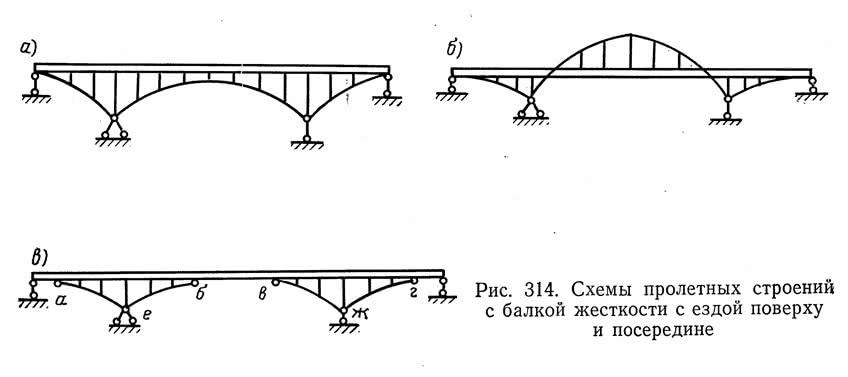 Рис. 314. Схемы пролетных строений с балкой жесткости с ездой поверху и посередине