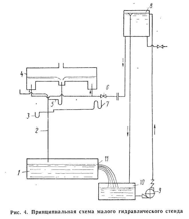 Рис. 4. Принципиальная схема малого гидравлического стенда