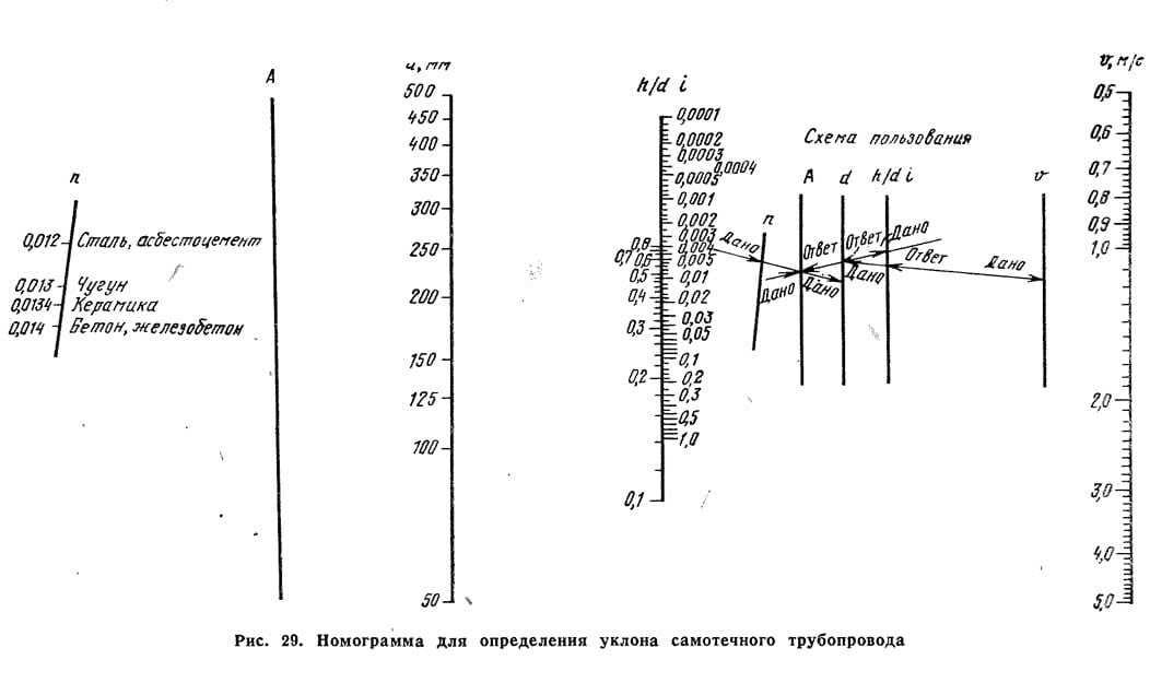 Рис. 29. Номограмма для определения уклона самотечного трубопровода