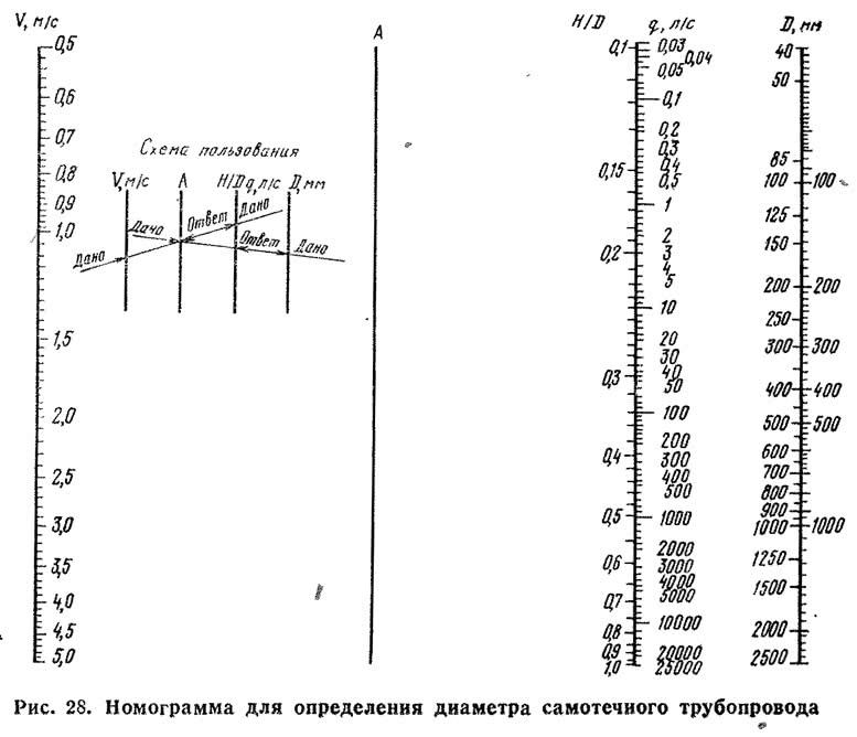 Рис. 28. Номограмма для определения диаметра самотечного трубопровода